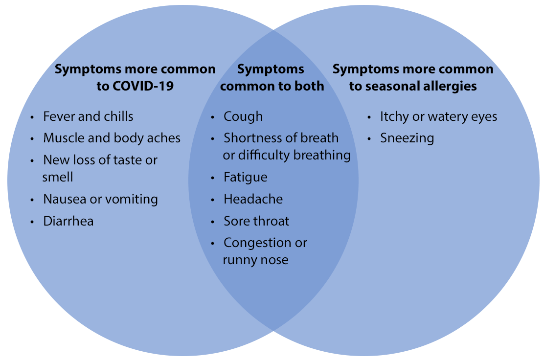 Venn diagram showing the overlap between seasonal allergies and COVID symptoms